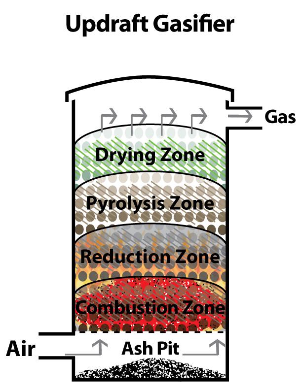 Updraft Gasifier Figure 3 Updraft Gasifier