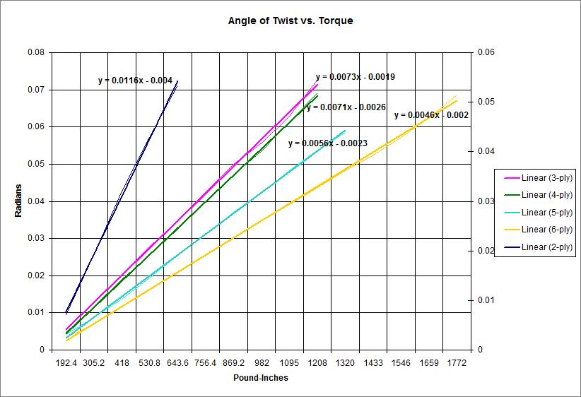 engin1000 / Carbon Fiber Drive Shaft